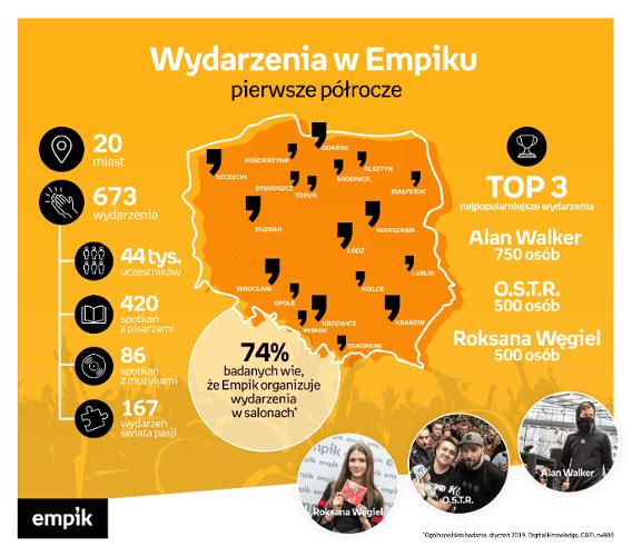 Ponad 43 tysiące uczestników wydarzeń w Empiku w pierwszym półroczu 2019